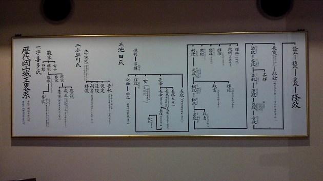 岡山城主累系図.jpg